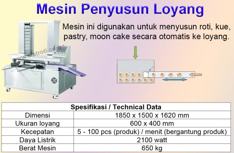 Penyusun Loyang / Tray Arranger